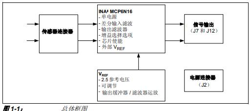 如何使用MCP6N16评估板的详细中文资料概述