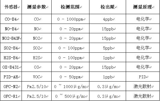 空气质量传感器在城市环保网格化管理中的应用