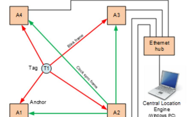 UWB超宽带室内定位系统的介绍和应用框图的详细资料概述