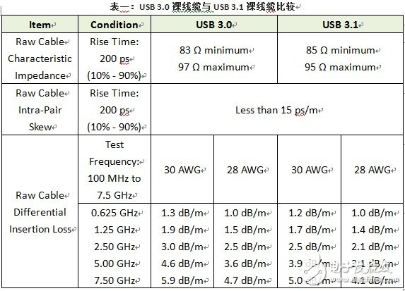 USB与连接器技术标准认证测试内容的基本要点解析