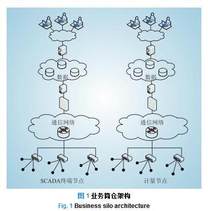 智能电网架构的目标原则和智能电网架构的演进路线探...