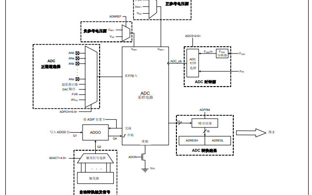 模数转换器具有计算模块的特性、配置方法和工作模式的详细资料概述