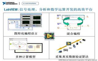 LabVIEW网络讲坛第四季:简述信号处理的特点与支持的工具及函数