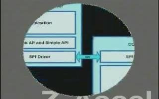 介绍 ZigBee CC2480 的用途