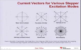 从多方面探讨了解电机控制及电机驱动