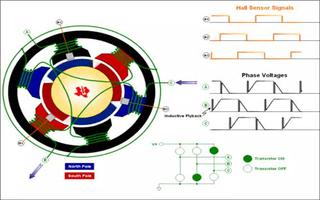 演示无刷直流电机的工作过程及驱动器的换流过程