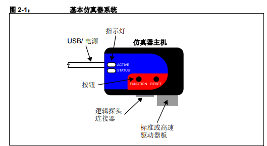 MPLAB REAL ICE 在线仿真器作为开发工具的使用方法详细概述