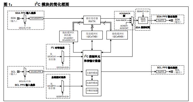 8位PIC单片机上具有硬件协议加速功能的I2C其特性和基本功能的概述