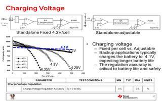 了解电池充电器芯片规格与参数含义