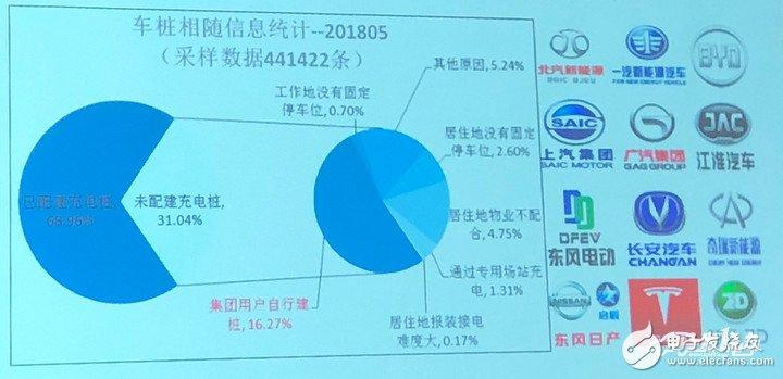 2018年5月均新增公共类充电桩约8273个,同比增长59.5%