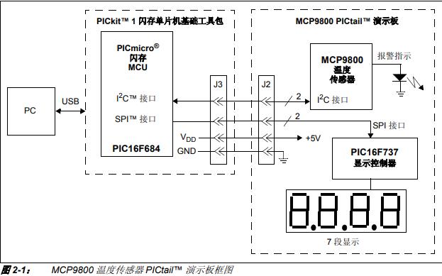 MCP9800温度传感器PICtail演示板的详细中文资料概述