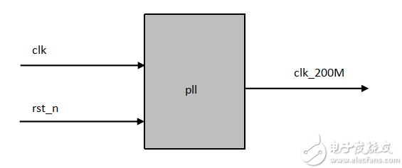 FPGA学习系列:14. 锁相环pll设计