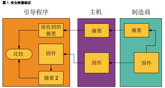 ICM的详细介绍以及如何将ICM用于加密的资料概述