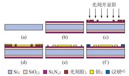 硅基MEMS技术制造的温度电导率芯片性能良好