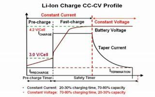 TI 最新充电管理技术与锂电池的充电特点