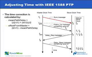 IEEE 1588:精确定时协议用于同步时间的方法