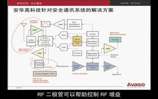 安全通讯系统:首选安华高科技!