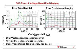 讲述了如何实施燃油测量