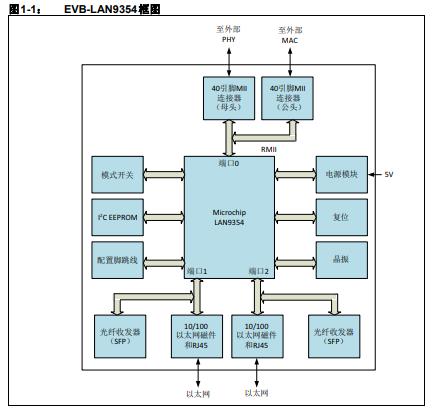 EVB-LAN9354评估板的详细中文资料概述免费下载