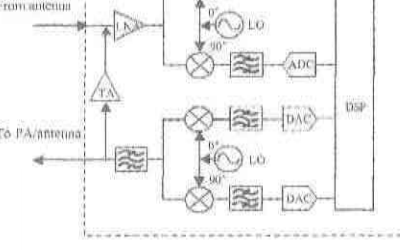 SOC芯片中整合RF前端有什么好处?能给生产测试...