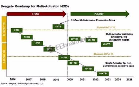 硬盘不够用?2030年前有望推出100TB总容量...