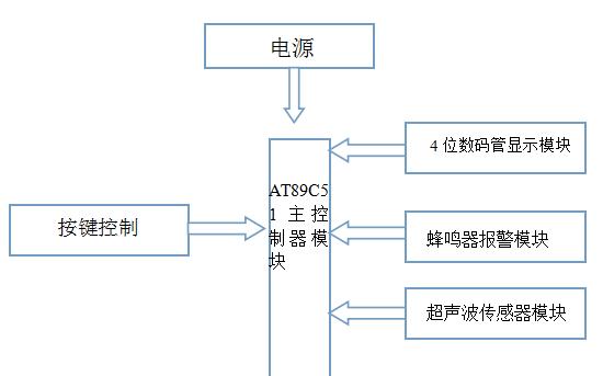 超声波测距设计的合集包括了原理图,程序,的详细资料概述
