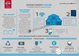 日产推出一体化家庭能源解决方案,每月电费账单能节...