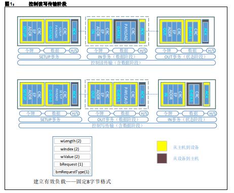 如何使用MPLAB Harmony USB设备协议栈创建多个逻辑单元的应用程序