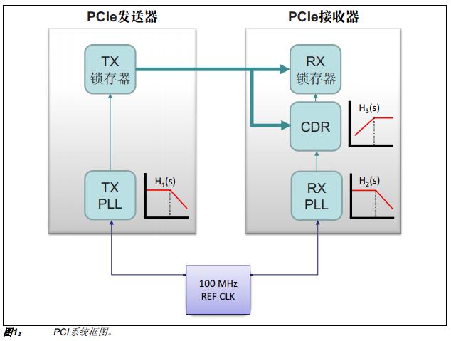 符合PCIe 4.0标准的即用型Microchip时钟解决方案的详细中文概述