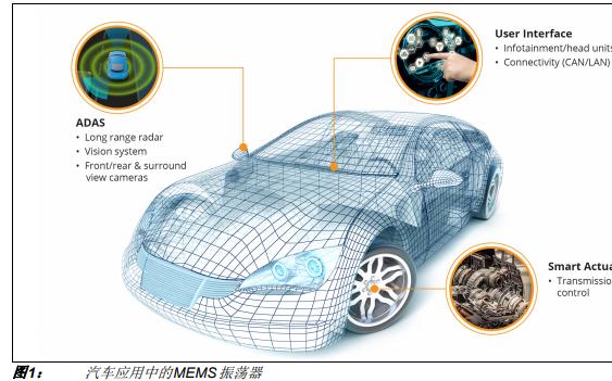 面向汽车应用的MEMS的振荡器和时钟的详细中文资料概述