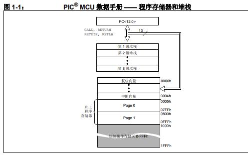 如何使用MPLAB X IDE的详细中文使用手册概述