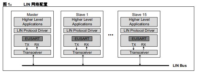 LIN的介绍和使用Microchip MPLAB 代码配置器LIN协议栈库的详细概述