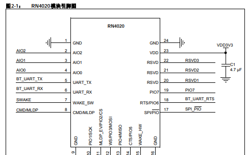 RN4020 Bluetooth低功耗模块作为开发工具在目标板上仿真和调试固件
