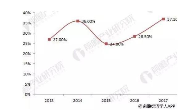 LED芯片价格同比下滑  但整体发展向好全球占比持续上升