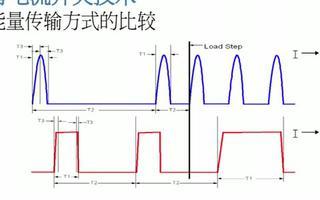 DC-DC 转换器工作原理和零电流开关架构的功率转换拓扑
