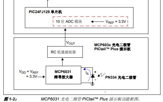 MCP6031光电二极管PICtail Plus演示板的详细中文资料概述