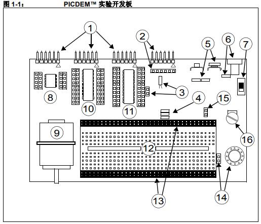 如何使用PICDEM实验开发板开发工具在目标板上仿真和调试固件的介绍