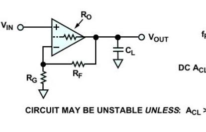 容性负载如何将放大器变为振荡器