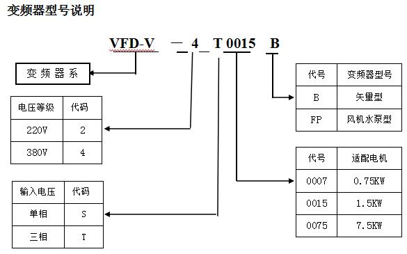VFD-V变频器型号说明和安全,使用注意事项的详细中文资料概述