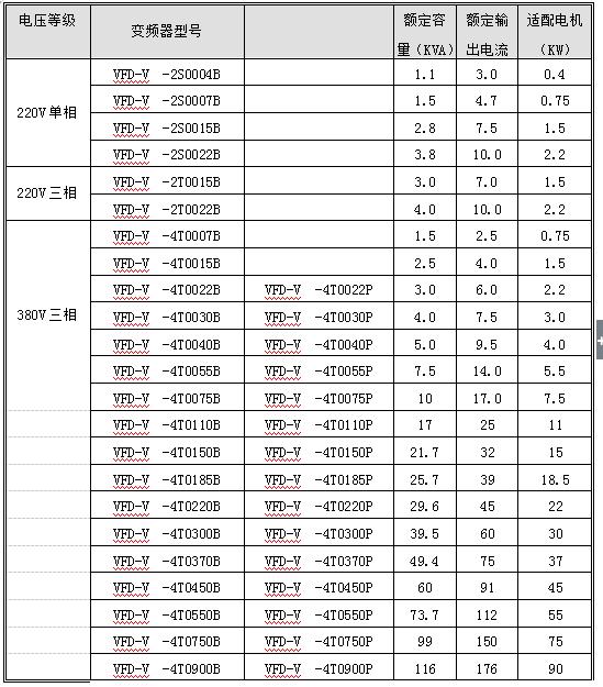 VFD-V变频器系列产品介绍的详细中文资料概述