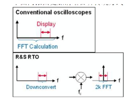 示波器上频谱分析功能做到极致,怎么做到的?