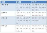 国内外V2X信息安全主要技术进展