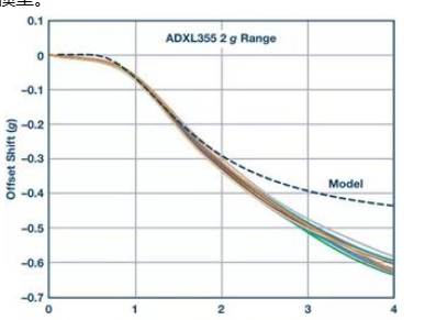 高性能MEMS加速度计低成本解决方案