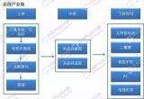 晶圆产业链及主要公司分析