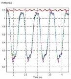 电源的信号完整性分析流程