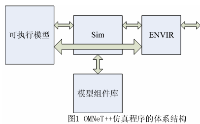 WSN和OMNET++通信的详细中文资料免费下载