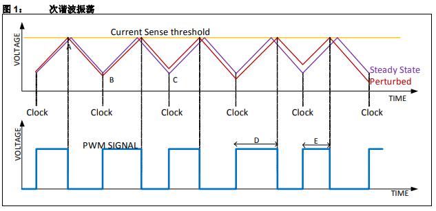 如何使用CIP实现斜率补偿优势的详细中文资料概述