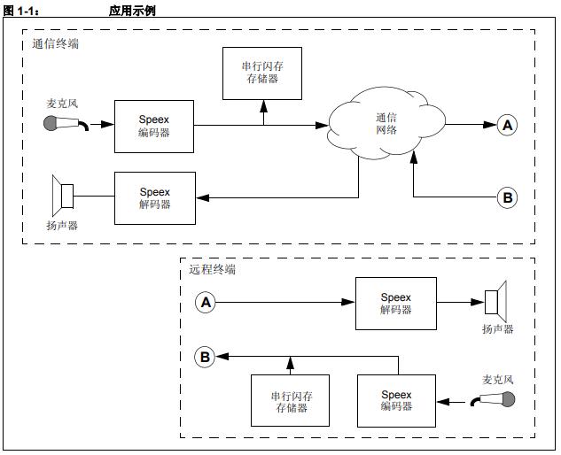 dsPIC DSC Speex 语音编码,解码库开发工具的详细资料概述