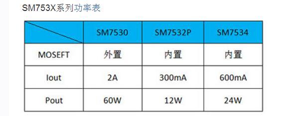 LED恒流驱动电源芯片SM753X及SM7530典型方案