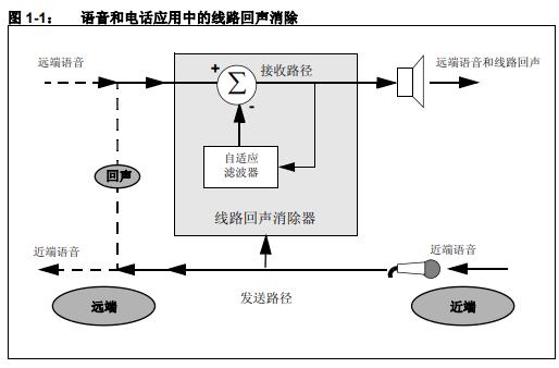 如何使用dsPIC DSC线路回声消除库的详细中文资料概述